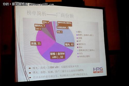 中国高性能计算机TOP100厂商市场份额榜单