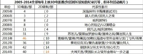大闹天宫全球票房_2014全球3D电影报告:只有中国观众爱被坑-搜狐娱乐