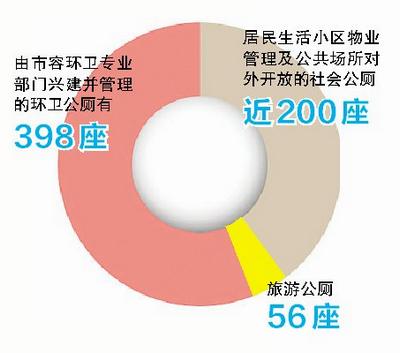 由市容环卫专业部门兴建并管理的环卫公厕有398座
