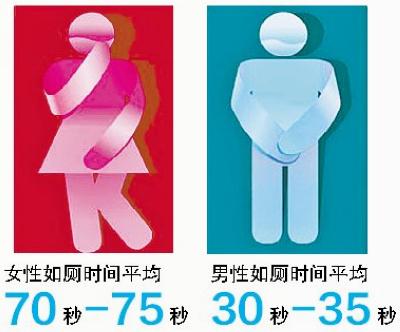 女性如厕时间平均70秒-75秒