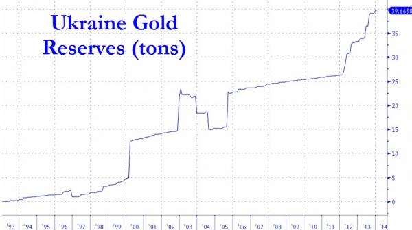 就在亚努科维奇下台后不久,曾经有消息称有神秘人士将乌克兰的黄金装箱运走。此后有消息称,随着政权更迭,乌克兰新领导人下令将黄金储备运往美国。