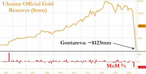 也就是说,自今年以来,乌克兰的黄金储备减少了现有储备的16倍。