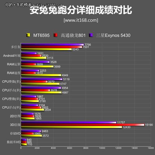 指纹识别+大众旗舰机 魅族MX4 Pro评测