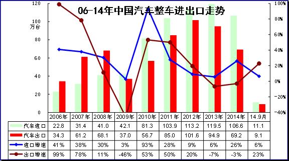 图表 4中国汽车06-2014年进出口表现对比分析 单位 万台,%