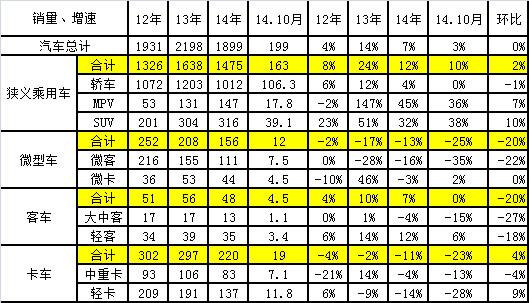 图表 6汽车11-2014年表现对比分析 单位 万台,%