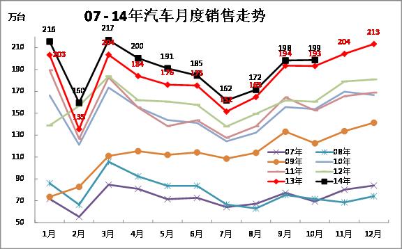 图表 7中国汽车厂家07-2014年销售走势