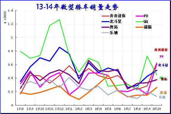 图表 36微型轿车主力品牌2011-12年走势
