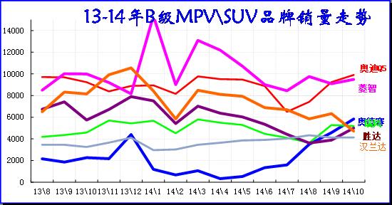 图表 47 B级MPV\SUV 市场13-2014年走势