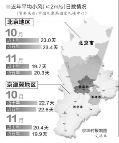 蓝天白云,不久后将再现京城(资料图片)。京华时报记者潘之望摄