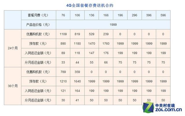 每日机话:联通版魅族MX4零元购超划算