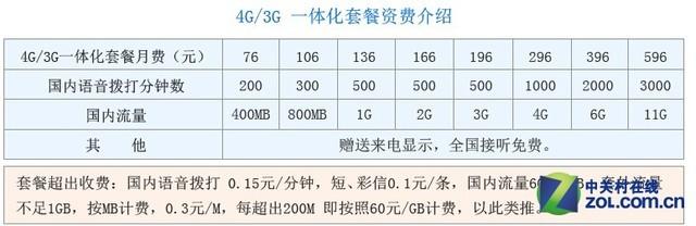 每日机话:HTC One时尚版零元购机攻略