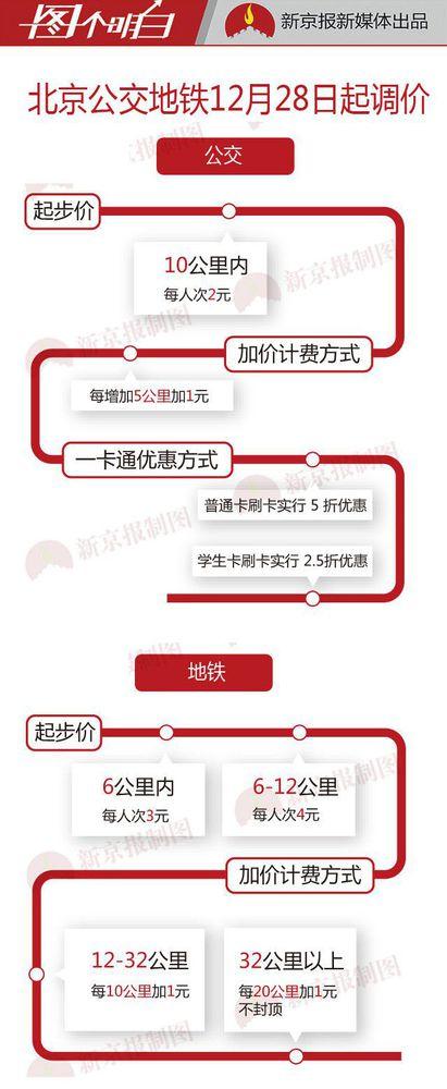 北京公交地铁12月28日起涨价 一图看懂新价格