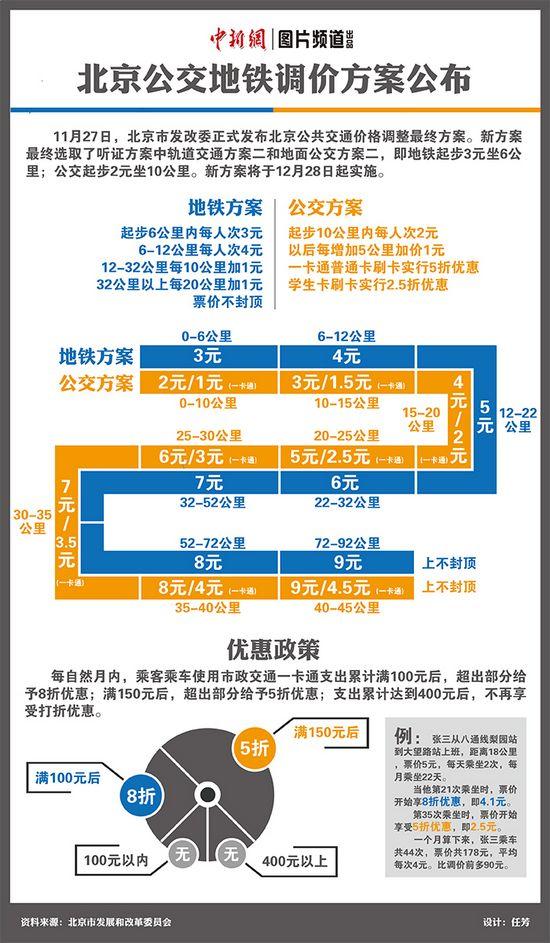 北京公共交通12月28日全面调价 地铁起步价为3元
