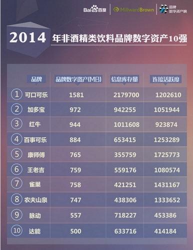 2014饮料品牌数字资产榜:可口可乐蝉联冠军