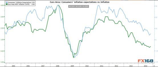 (欧元区通胀仍处下行趋势 来源:FX168财经网、彭博)
