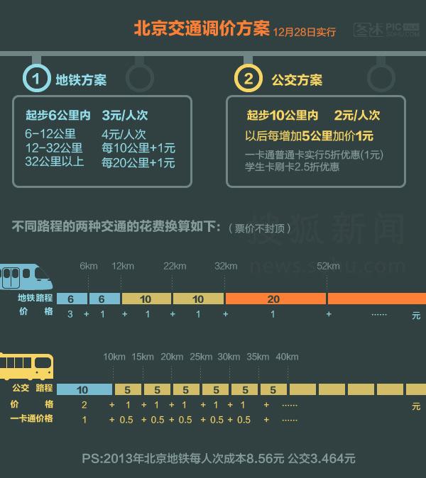 图解北京交通新价格