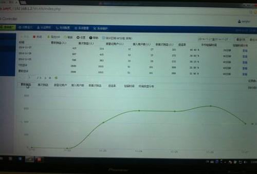 图:深信服展位的客流分析系统(27日下午2点的统计数据)