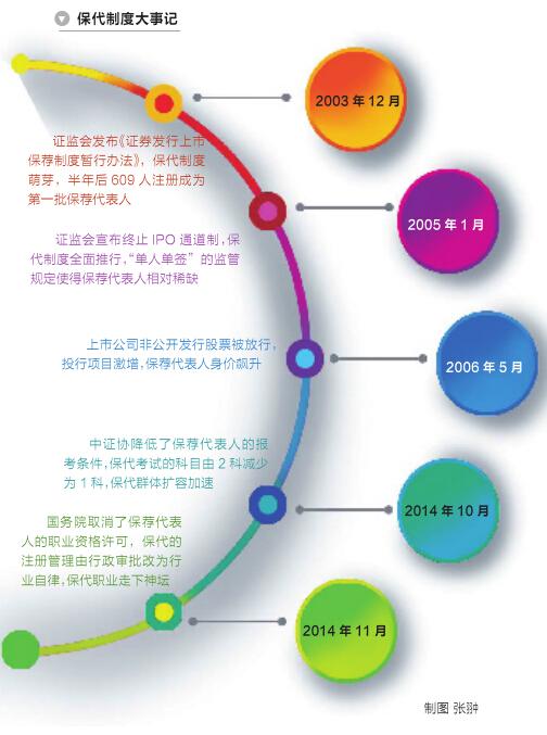 券商保代竞争格局面临重构(图)