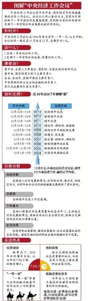 定调2015:经济发展进入新常态