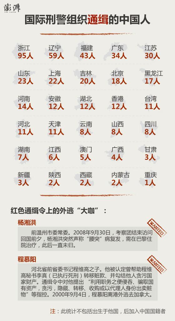 统计发现,截至12月8日,中国34个省级行政区加起来共有503人被通缉,其中大陆有475人。
