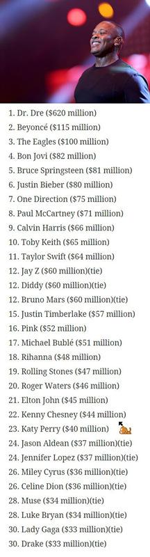 福布斯2015全球富豪榜:中美两国上榜人数领先