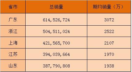 在20期的整体销量中,广东省以6.14亿元的销量