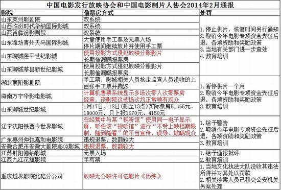 中国电影发行放映协会和中国电影制片人协会2014年2月通报