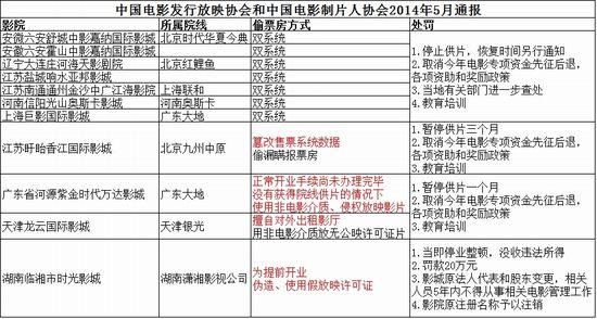 中国电影发行放映协会和中国电影制片人协会2014年5月通报