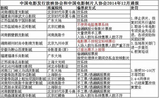中国电影发行放映协会和中国电影制片人协会2014年12月通报