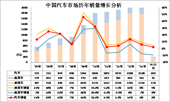 图表 1汽车05-2014年表现对比分析 单位 万台,%