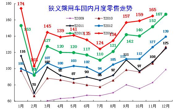 图表 19中国狭义乘用车月度零售走势特征