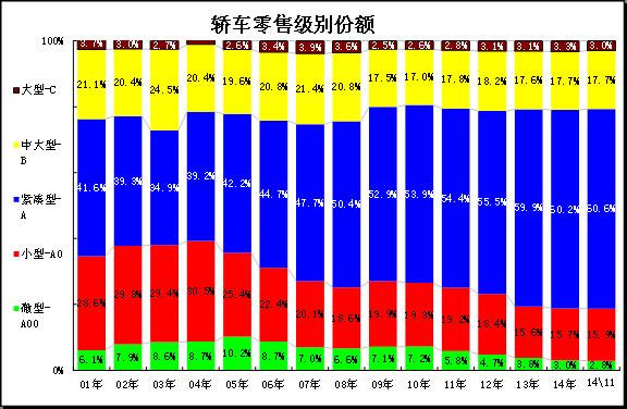 图表 24各级别轿车历年份额走势