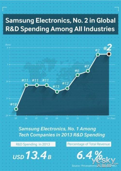 三星在研发领域投资费用居全球榜首