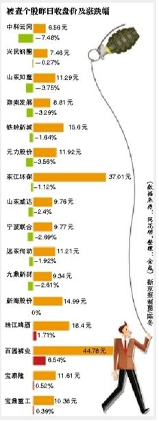 中科云网等18个股被立案调查 涉操纵股价(图)