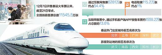 中国铁路售票系统_12306网站日最高访问量297亿 官网没瘫买票仍难-搜狐新闻