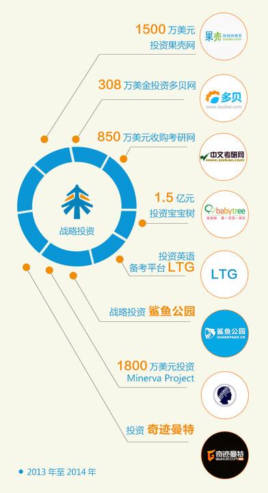 果壳网获2000万美元C轮融资 将发力在线教育