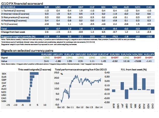 (G10货币策略模型 来源:丹斯克银行)
