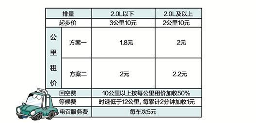 楚天都市报讯 图为:武汉出租车运价调整方案 绘图/刘阳