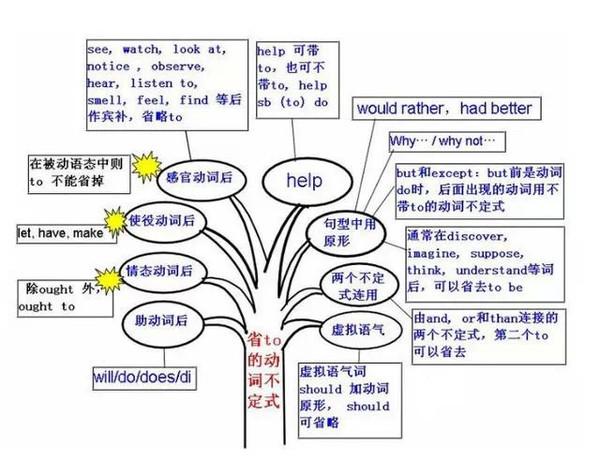 高中英语名字大全,固定搭配总结,全面,实用!语法美国高中图片