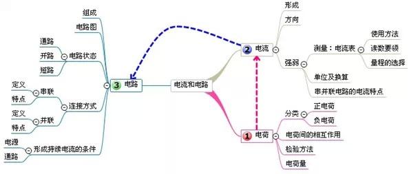 初中物理所有章节思维导图(转)图片