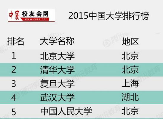 2014全球游戏排行榜_2015中国大学排行榜100强:北大8年蝉联第一-搜狐新闻