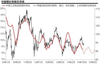强大势美元与中国父亲牛市