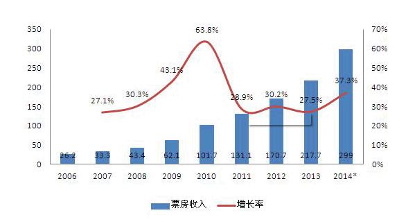 成第二大票仓!中国电影票房全球增长最快
