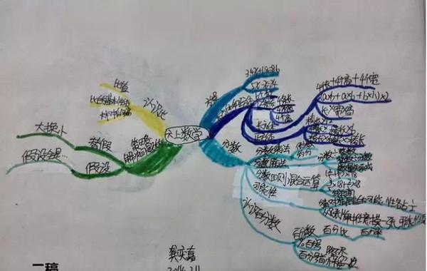 一个六年级学生的思维导图 3张图片让我彻底学会6年级数