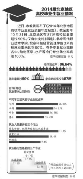 北京:专科生就业率超博士 非京籍生源45%留京