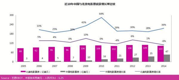 2014中国电影营销费36亿 19-40岁观众贡献87%票房