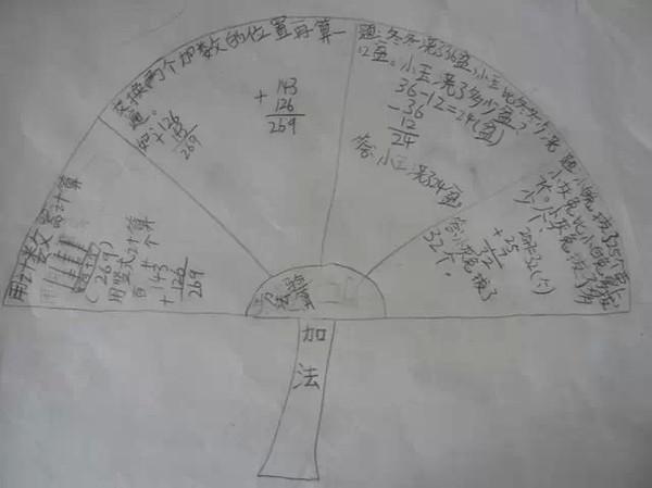 一个小学二年级的孩子,用思维导图来学习,效果让我颇感