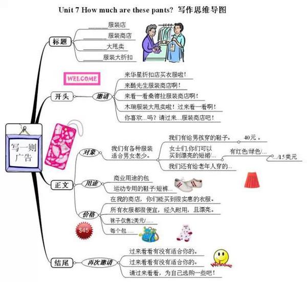 运用思维导图学习英语语法和复习
