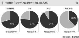 含硼钢出口退税取消 钢铁出口或骤减30%