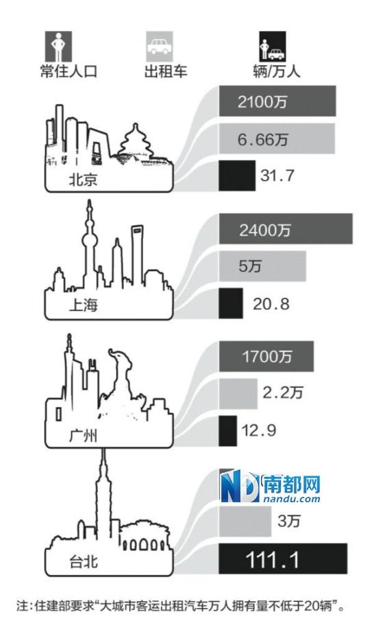 """据新华社电 在位于台北市滨江街的台湾大车队股份有限公司总部,总经理李琼淑经常接待前来""""取经""""的大陆出租车行业经营者。""""他们很想知道台湾为什么把计程车管理得这么好。""""她说。"""